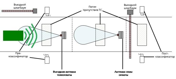 Схема принципа работы транспондера